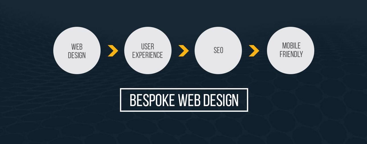 web design in Edinburgh mobile